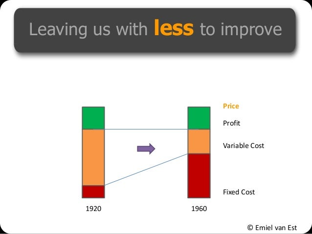 © Emiel van Est Leaving us with less to improve 1920 1960 Fixed Cost Profit Price Variable Cost