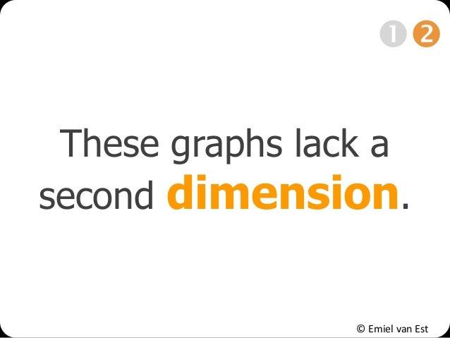 © Emiel van Est These graphs lack a second dimension. 