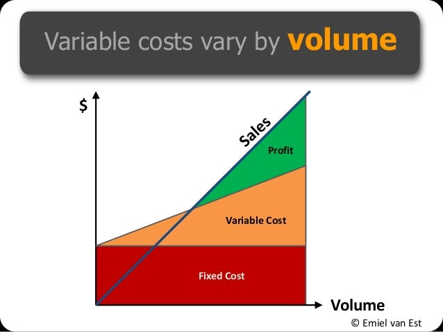 © Emiel van Est Variable costs vary by volume Volume $ Fixed Cost Profit Variable Cost