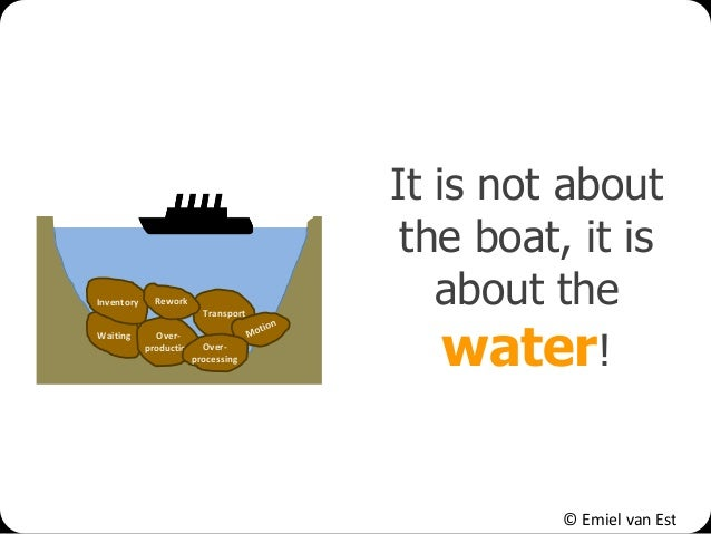 © Emiel van Est It is not about the boat, it is about the water! Waiting Inventory Transport Over- production Rework Over-...