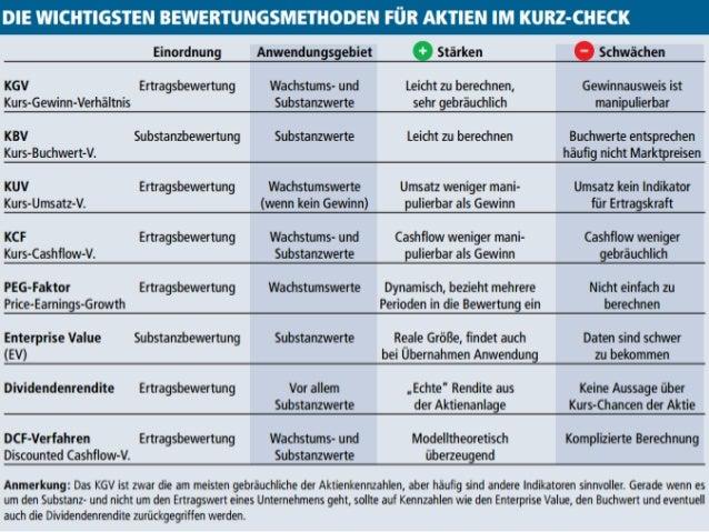 Die wichtigsten Bewertungsmethoden für Aktien im Check - Böhms Dax-Srategie