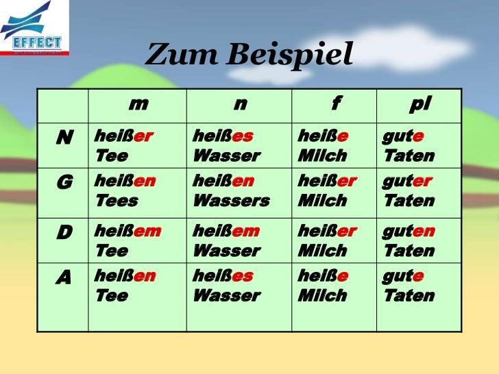 deklination personalpronomen. 14. nomen kasus beispiel 1 ...