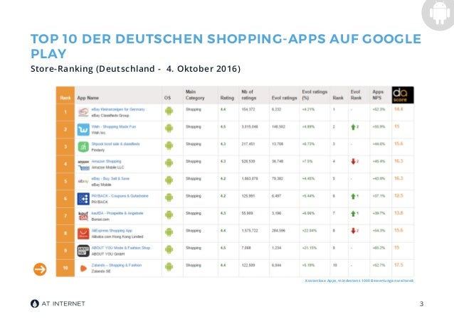 mobile app benchmark der e commerce app markt in deutschland. Black Bedroom Furniture Sets. Home Design Ideas