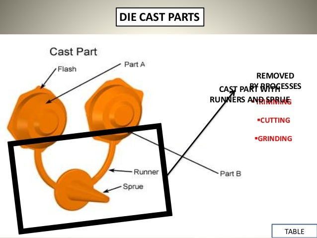 Cdie Casting