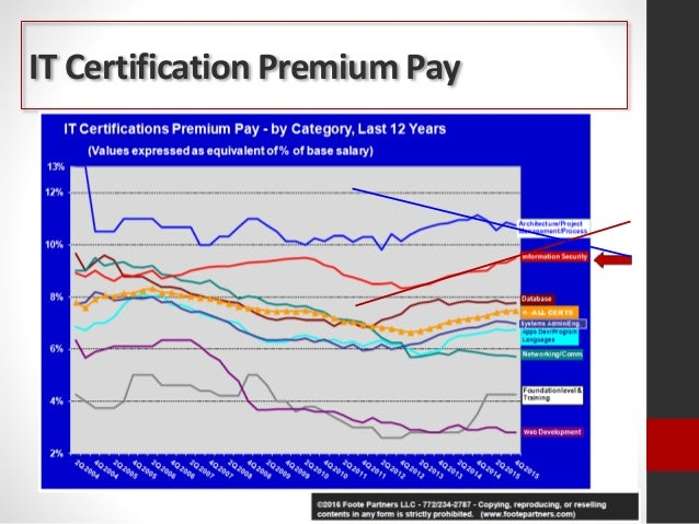 William Diederich - Security Certifications: Are They Worth the Inves…