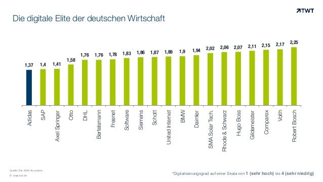 © www.twt.de Die digitale Elite der deutschen Wirtschaft Quelle: Die Welt/ Accenture 1,37 1,4 1,41 1,58 1,76 1,76 1,78 1,8...