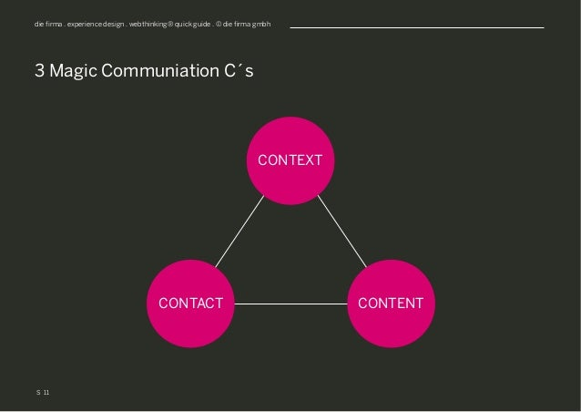 S die firma . experience design . webthinking® quick guide . © die firma gmbh 3 Magic Communiation C´s 11 CONTEXT CONTACT ...