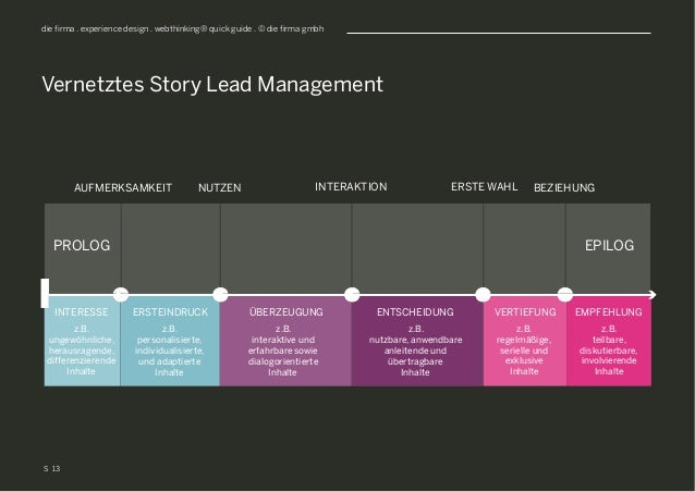 S die firma . experience design . webthinking® quick guide . © die firma gmbh Vernetztes Story Lead Management 13 PROLOG E...
