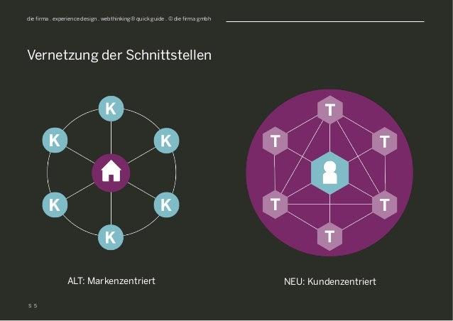 S die firma . experience design . webthinking® quick guide . © die firma gmbh Vernetzung der Schnittstellen 5 ALT: Markenz...