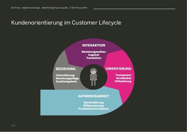S die firma . experience design . webthinking® quick guide . © die firma gmbh Kundenorientierung im Customer Lifecycle 7