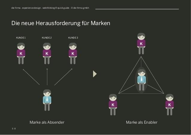 S die firma . experience design . webthinking® quick guide . © die firma gmbh Die neue Herausforderung für Marken KUNDE 1 ...