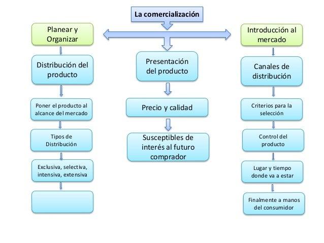La comercialización  Distribución del  producto  Introducción al  mercado  Canales de  distribución  Poner el producto al ...
