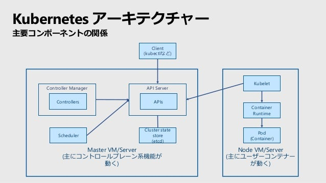Master VM/Server (主にコントロールプレーン系機能が 動く) Node VM/Server (主にユーザーコンテナー が動く) Cluster state store (etcd) Scheduler Kubelet Conta...