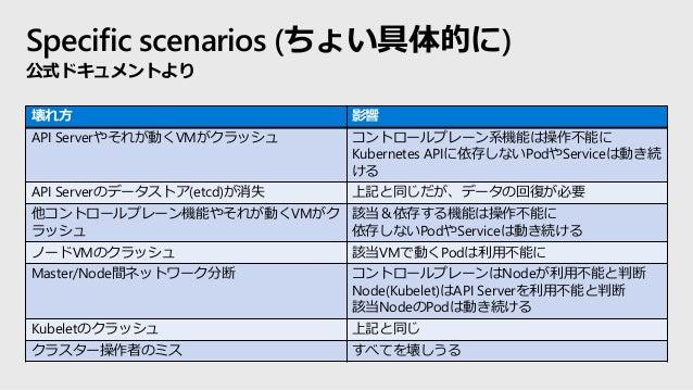 Specific scenarios (ちょい具体的に) 公式ドキュメントより 壊れ方 影響 API Serverやそれが動くVMがクラッシュ コントロールプレーン系機能は操作不能に Kubernetes APIに依存しないPodやServic...