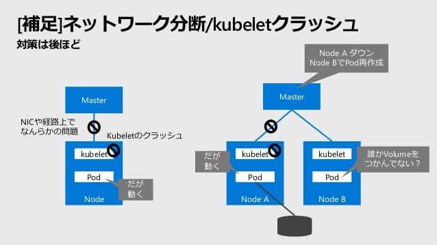 [補足]ネットワーク分断/kubeletクラッシュ 対策は後ほど Master Node kubelet Pod NICや経路上で なんらかの問題 Kubeletのクラッシュ だが 動く Master Node A kubelet Pod No...