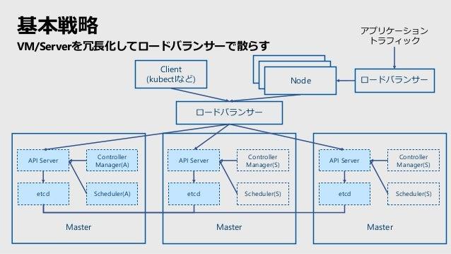 Master API Server etcd ロードバランサー Controller Manager(A) Scheduler(A) Master API Server etcd Controller Manager(S) Scheduler(...