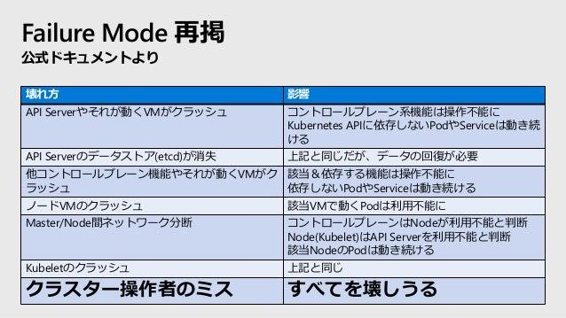 Failure Mode 再掲 公式ドキュメントより 壊れ方 影響 API Serverやそれが動くVMがクラッシュ コントロールプレーン系機能は操作不能に Kubernetes APIに依存しないPodやServiceは動き続 ける API ...