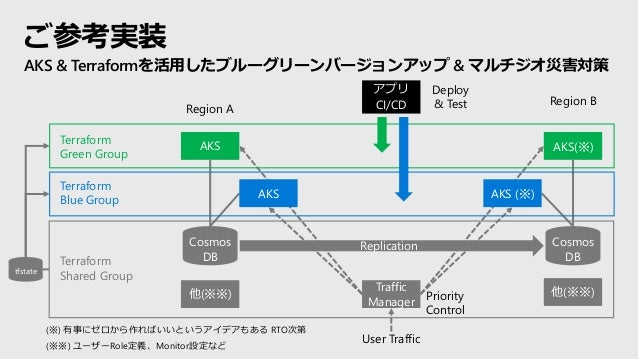 Replication ご参考実装 AKS & Terraformを活用したブルーグリーンバージョンアップ & マルチジオ災害対策 AKS Cosmos DB Traffic Manager AKS AKS(※) Cosmos DB AKS (...