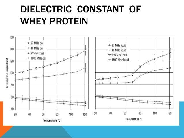 Dielectric Properties Of Food