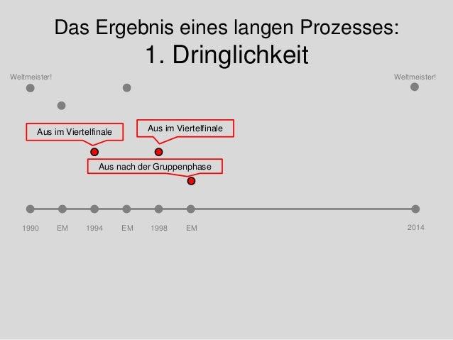 Das Ergebnis eines langen Prozesses: 1. Dringlichkeit 1990 20141994 1998 Weltmeister! Weltmeister! Aus im Viertelfinale Au...