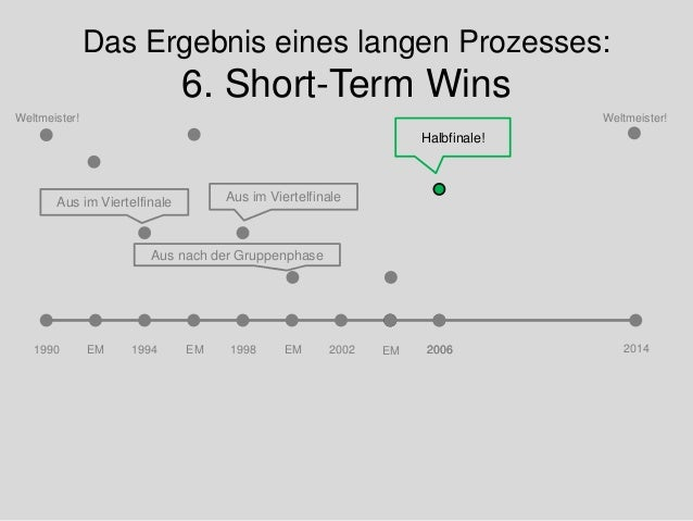 Das Ergebnis eines langen Prozesses: 6. Short-Term Wins 1990 20141994 1998 Weltmeister! Weltmeister! Aus im Viertelfinale ...