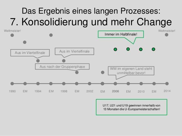 Das Ergebnis eines langen Prozesses: 7. Konsolidierung und mehr Change 1990 20141994 1998 Weltmeister! Weltmeister! Aus im...