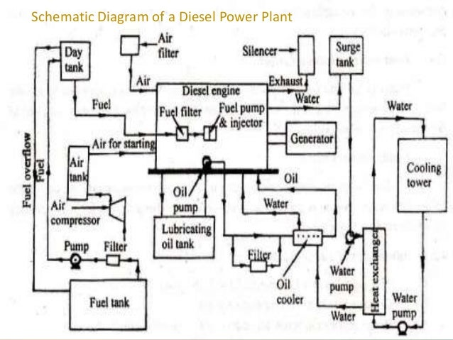 diesel energy resources and power plants rh slideshare net Heat Recovery Steam Generator Diagram Fossil Fuel Power Plant Diagram