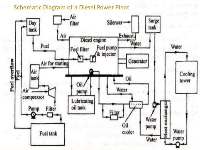 diesel energy resources and power plants rh slideshare net All Power 6000 Watt Generator Simple Generator Diagram