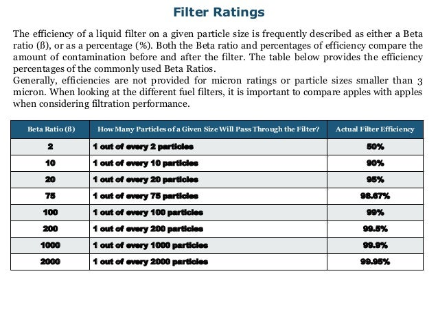 Diesel Engine Lubrication And Lube Oil Contamination Controlrhslideshare: Fuel Filter Beta Rating At Gmaili.net