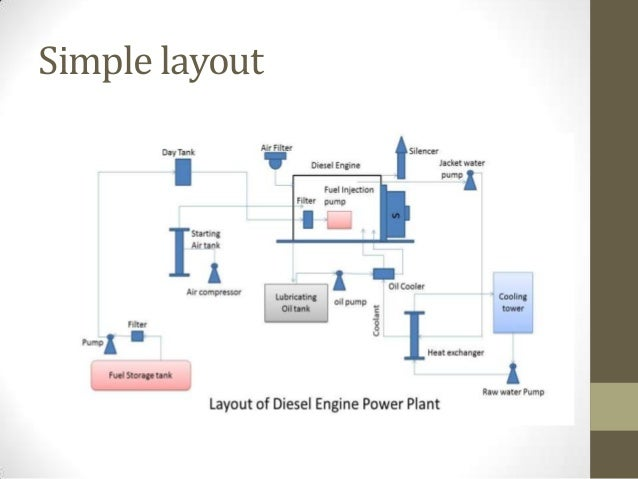 diesel engine power plant general layout 7