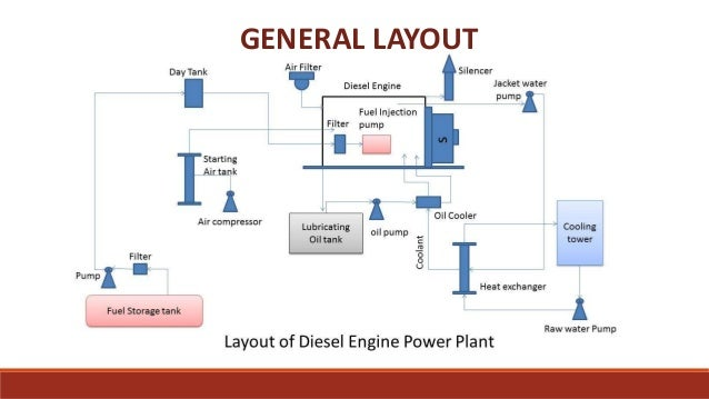 diesel engine power plant