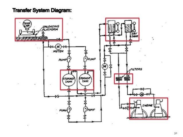 diesel generator room design pdf