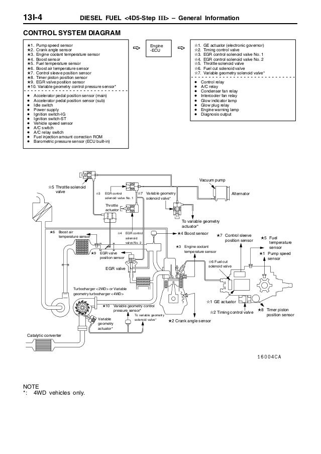 Diesel Fuel 4 D5 Stepiii