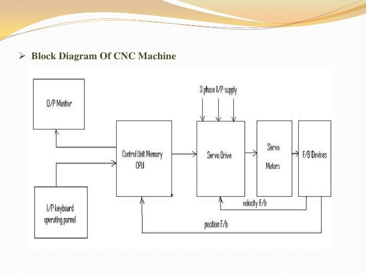 diesel loco modernization, Block diagram