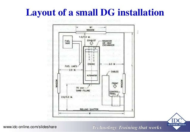 Diesel power generation plants with multiple machines in for Room layout maker