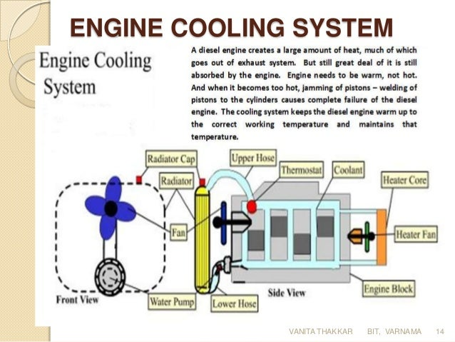 Diesel Power Plant on Four Stroke Engine Cycle Diagram