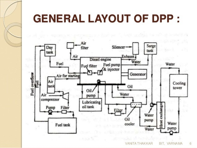 diesel power plant rh slideshare net diesel power plant layout and working pdf diesel power plant layout