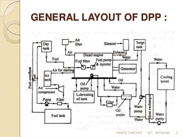 diesel power plant rh slideshare net Simple Generator Diagram Heat Recovery Steam Generator Diagram