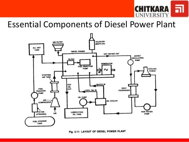 Diesel power plant – Internal Combustion Engine Cooling System Diagram