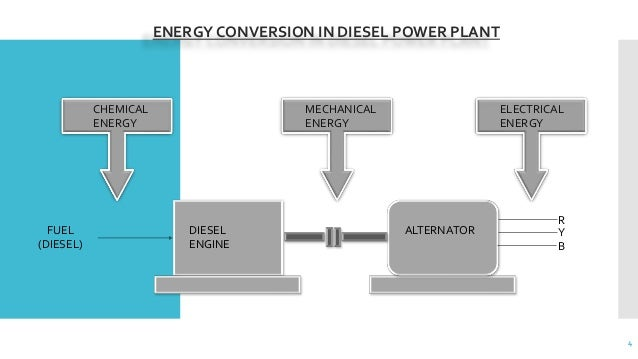 inside a nuclear power plant diagram diesel power plant diagram #14