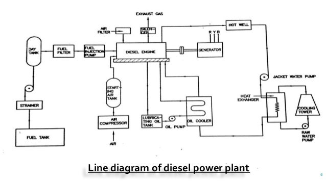 diesel power plant rh slideshare net power plant line diagram pdf pv power plant single line diagram