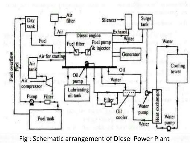 diesel power plantPower Plant Electrical Layout #17