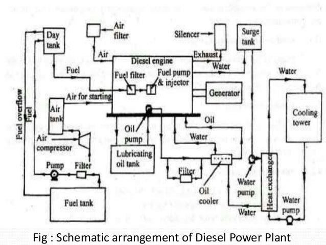 fig : schematic arrangement of diesel power plant