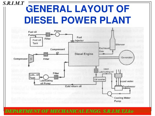 Diesel engine power plant diagramenginewiring diagram database diesel power plant 13 638cb1491157969 ccuart Image collections