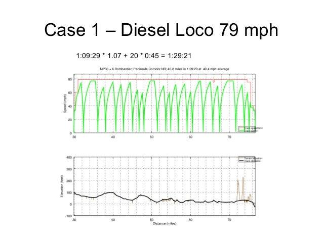 Case 1 – Diesel Loco 79 mph 1:09:29 * 1.07 + 20 * 0:45 = 1:29:21