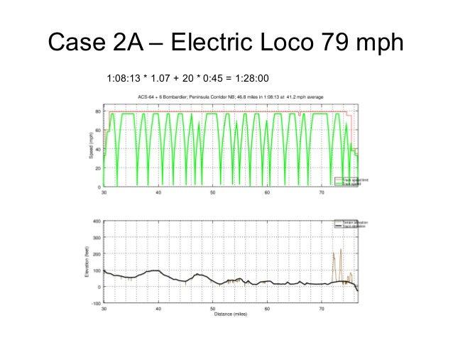 Case 2A – Electric Loco 79 mph 1:08:13 * 1.07 + 20 * 0:45 = 1:28:00