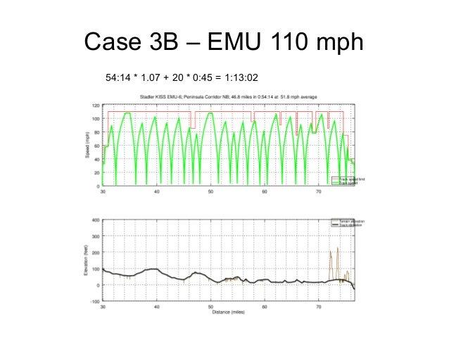 Case 3B – EMU 110 mph 54:14 * 1.07 + 20 * 0:45 = 1:13:02