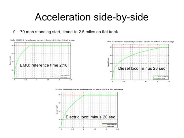 Acceleration side-by-side EMU: reference time 2:18 0 – 79 mph standing start, timed to 2.5 miles on flat track Electric lo...