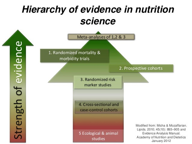 Dietary guidelines are right Slide 3