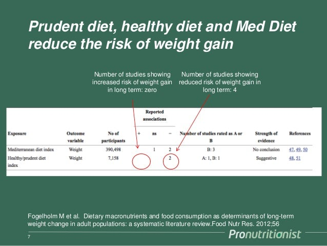 What Is the Prudent Diet?